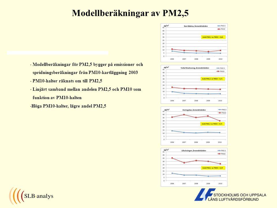 Modellberäkningar av PM2,5 - Modellberäkningar för PM2,5 bygger på emissioner och spridningsberäkningar från PM10-kartläggning 2003 - PM10-halter räkn