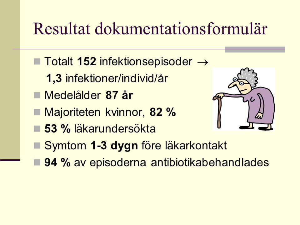 Resultat dokumentationsformulär Totalt 152 infektionsepisoder  1,3 infektioner/individ/år Medelålder 87 år Majoriteten kvinnor, 82 % 53 % läkarundersökta Symtom 1-3 dygn före läkarkontakt 94 % av episoderna antibiotikabehandlades