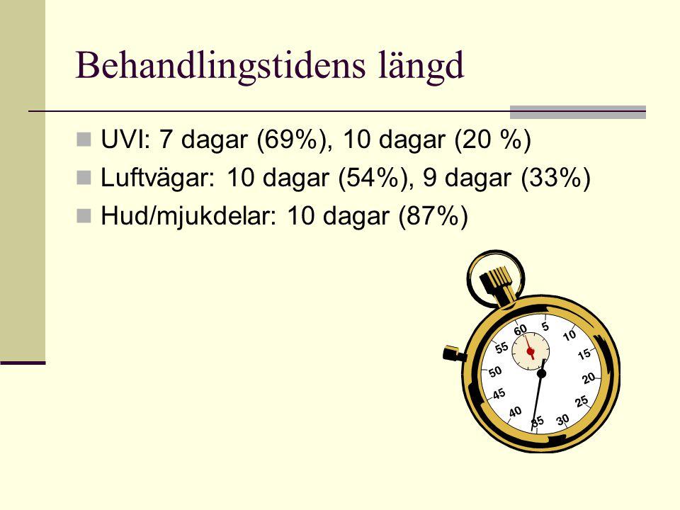 Behandlingstidens längd UVI: 7 dagar (69%), 10 dagar (20 %) Luftvägar: 10 dagar (54%), 9 dagar (33%) Hud/mjukdelar: 10 dagar (87%)