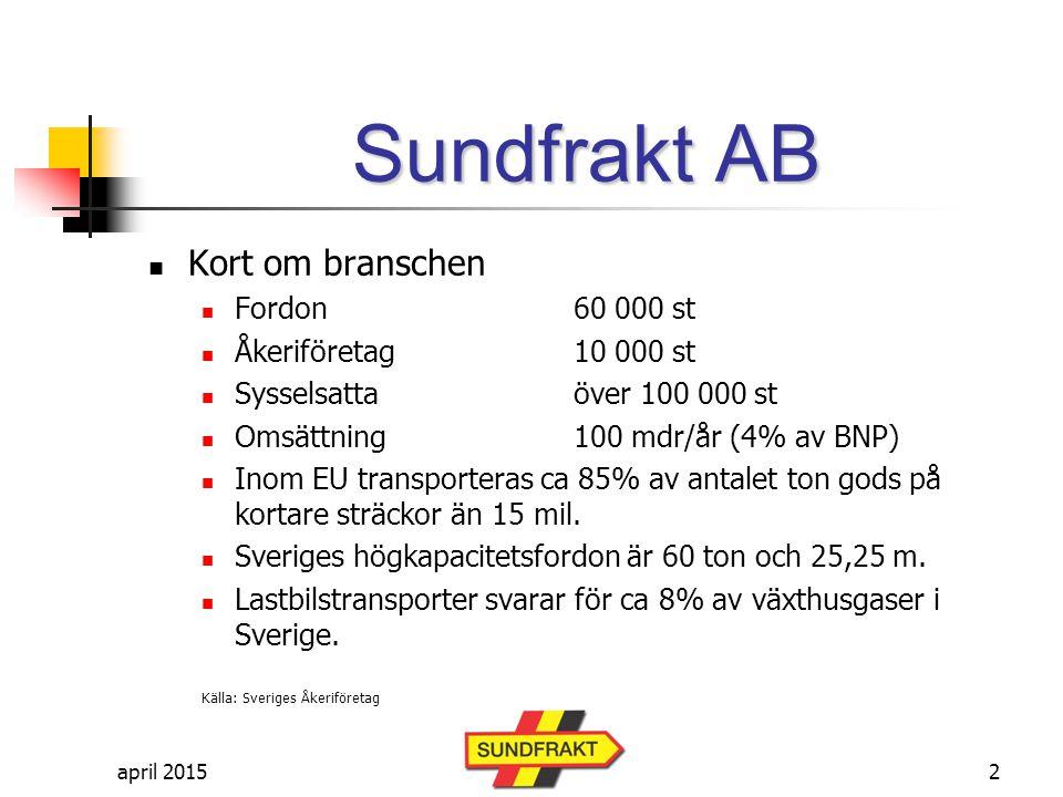 april 2015 Sundfrakt AB ägs till 100 % av Sundfrakt AB sedan 1988 En av Sveriges få privatägda hamnar med hamnstatus Utpräglad bulkhamn; hanterar vägsalter, järntråd, marmorkross, skogsprodukter, timmer, stolpar och pellets, aluminium mm 50-tal fartygsanlöp per år, sjötrafik året runt Omfattande hyresverksamhet av både lokaler och lager (varm-, kall-, och utomhus) Omsättning 19 mkr (2011) 23