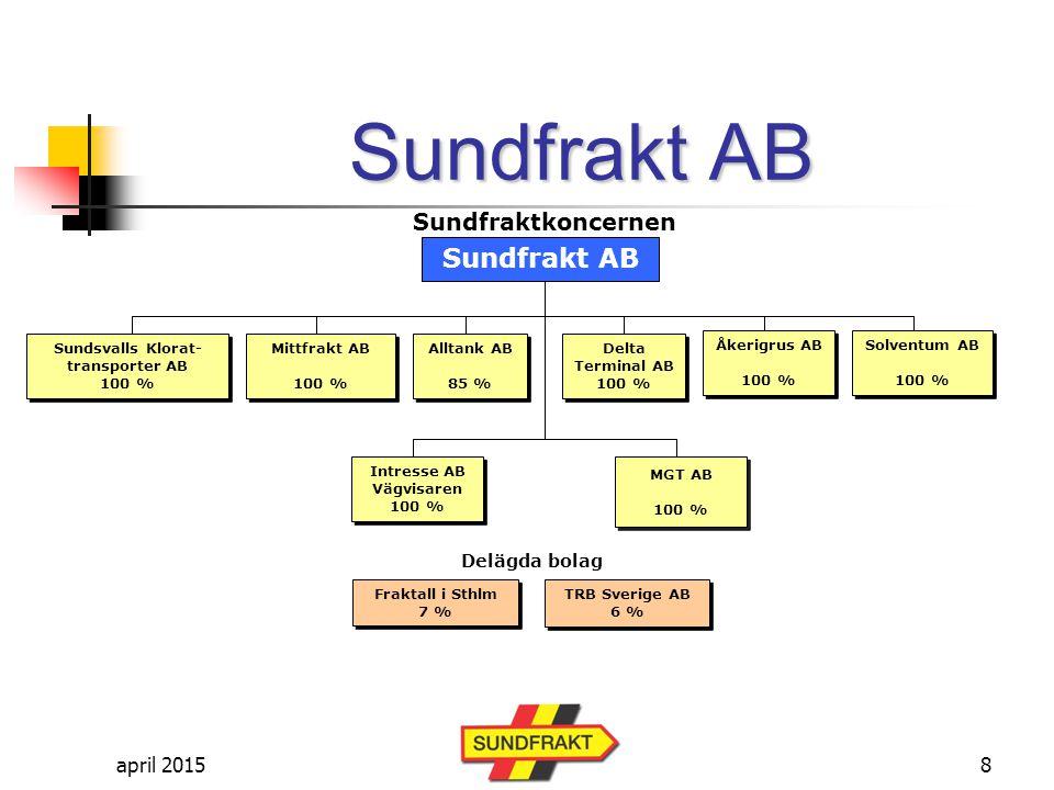 april 2015 Sundfrakt AB Antal aktieägare och enheter 31 dec 2011 Totalt 197 st aktieägare Totalt 345 enheter (fordon och maskiner) - 242 bilar - 103 maskiner 19