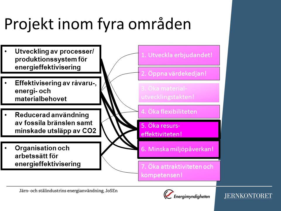 Utveckling av processer/ produktionssystem för energieffektivisering Effektivisering av råvaru-, energi- och materialbehovet Reducerad användning av fossila bränslen samt minskade utsläpp av CO2 Organisation och arbetssätt för energieffektivisering Minskning oscillationsmärken Optimerad processgasanvändning Processtyrning ljusbågsugnar Minskning stoft från masugnar Effektivitet vid svavelrening Smart återvinning av restprodukter BioDRI: Skogen möter stålet Visualisering längsgående sprickor Separation av fosfor från LD-slagg Impinging jet .