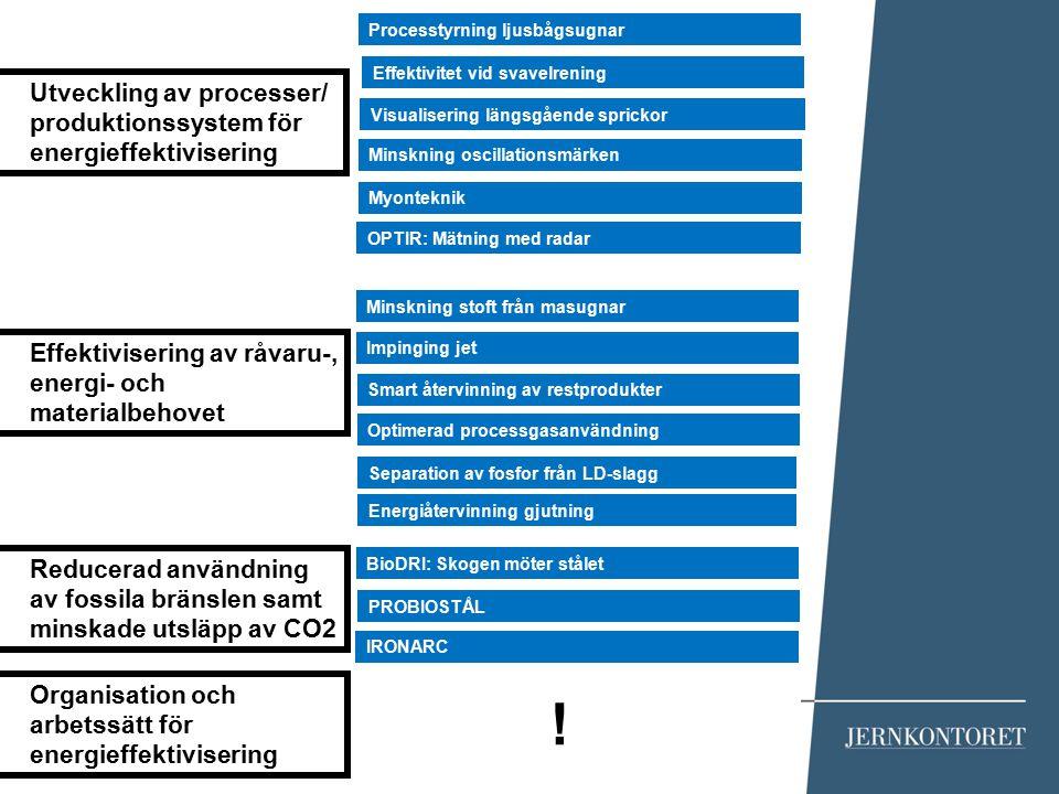 Utveckling av processer/ produktionssystem för energieffektivisering Effektivisering av råvaru-, energi- och materialbehovet Reducerad användning av f