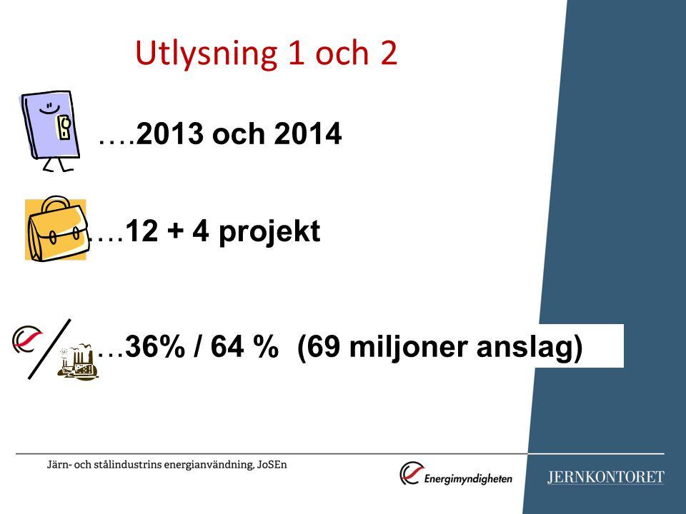 ….36% / 64 % (69 miljoner anslag) Utlysning 1 och 2 ….2013 och 2014 ….12 + 4 projekt