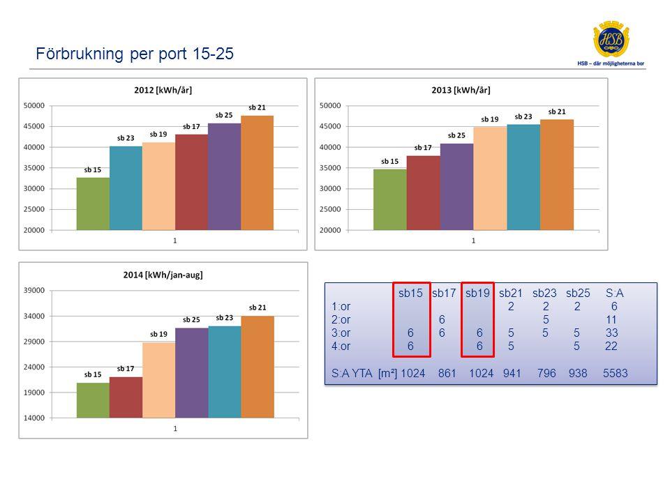 Förbrukning per port 15-25 sb15 sb17 sb19 sb21 sb23 sb25 S:A 1:or 2 2 2 6 2:or 6 5 11 3:or 6 6 6 5 5 5 33 4:or 6 6 5 5 22 S:A YTA [m²] 1024 861 1024 9