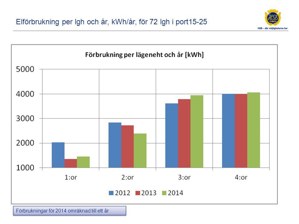 Förbrukningar för 2014 omräknad till ett år Elförbrukning per lgh och år, kWh/år, för 72 lgh i port15-25
