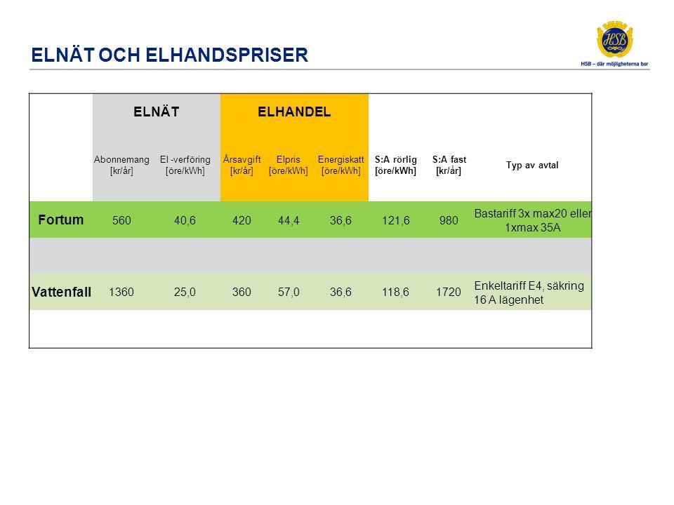 ELNÄT OCH ELHANDSPRISER ELNÄTELHANDEL Abonnemang [kr/år] El -verföring [öre/kWh] Årsavgift [kr/år] Elpris [öre/kWh] Energiskatt [öre/kWh] S:A rörlig [