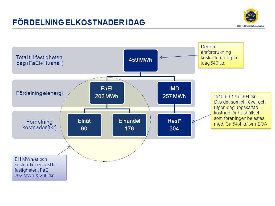 FÖRDELNING ELKOSTNADER IDAG Fördelning kostnader [tkr] Fördelning elenergi Total till fastigheten idag (FaEl+Hushåll) 459 MWh FaEl 202 MWh Elnät 60 El