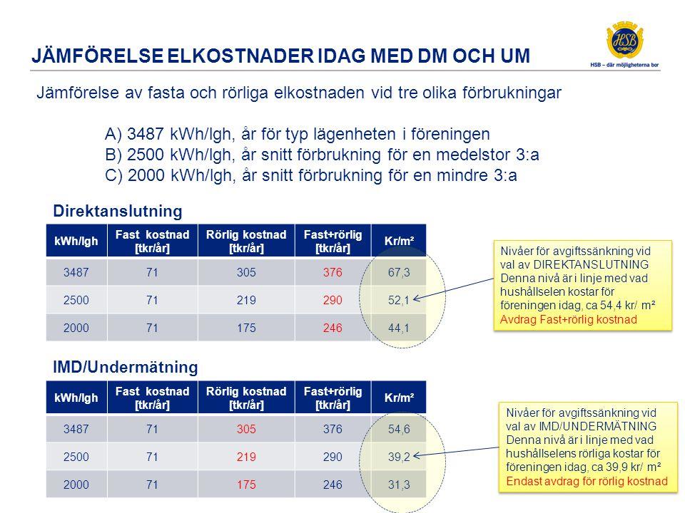 JÄMFÖRELSE ELKOSTNADER IDAG MED DM OCH UM Jämförelse av fasta och rörliga elkostnaden vid tre olika förbrukningar A) 3487 kWh/lgh, år för typ lägenhet