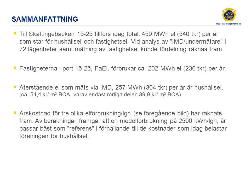 """SAMMANFATTNING  Till Skäftingebacken 15-25 tillförs idag totalt 459 MWh el (540 tkr) per år som står för hushållsel och fastighetsel. Vid analys av """""""