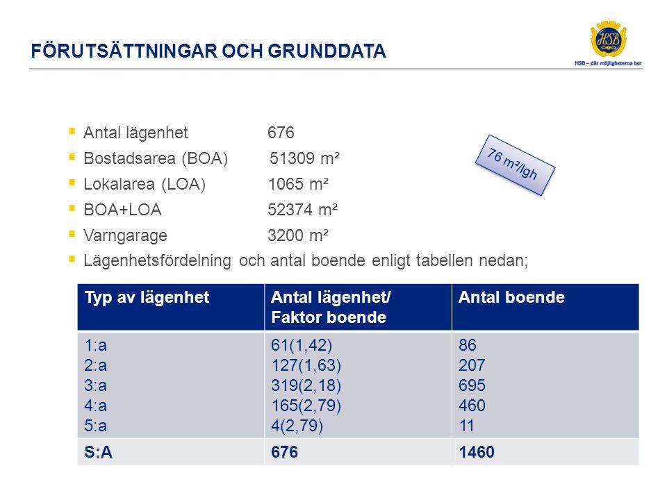 FÖRUTSÄTTNINGAR OCH GRUNDDATA  Antal lägenhet 676  Bostadsarea (BOA) 51309 m²  Lokalarea (LOA)1065 m²  BOA+LOA52374 m²  Varngarage3200 m²  Lägen
