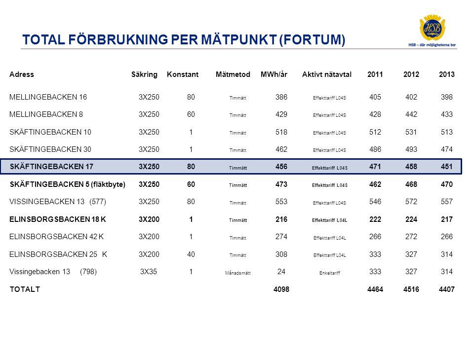 TOTAL FÖRBRUKNING PER MÄTPUNKT (FORTUM) AdressSäkringKonstantMätmetodMWh/årAktivt nätavtal201120122013 MELLINGEBACKEN 163X25080 Timmätt 386 Effekttari