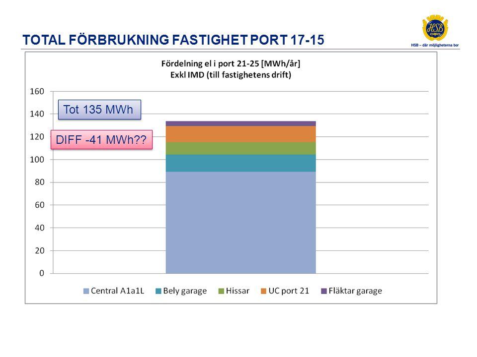 TOTAL FÖRBRUKNING FASTIGHET PORT 17-15 Tot 135 MWh DIFF -41 MWh??