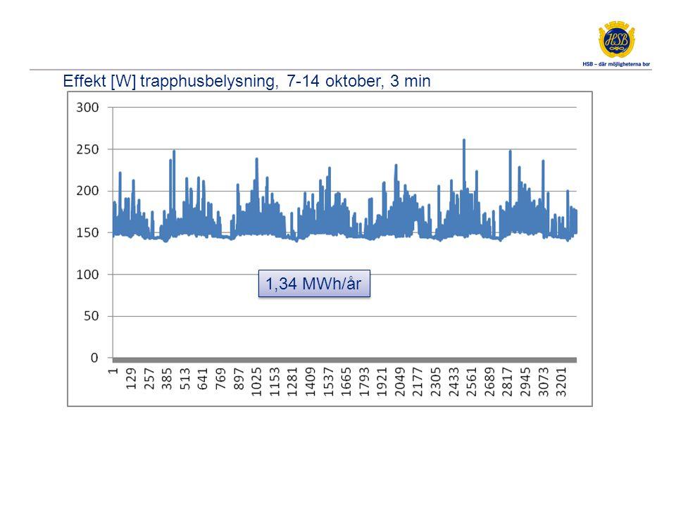 1,34 MWh/år Effekt [W] trapphusbelysning, 7-14 oktober, 3 min