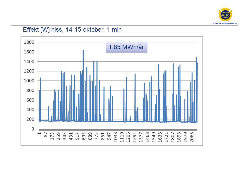 Effekt [W] hiss, 14-15 oktober, 1 min 1,85 MWh/år