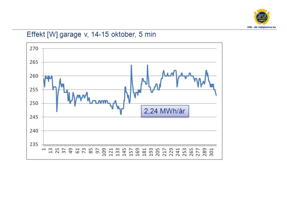 Effekt [W] garage v, 14-15 oktober, 5 min 2,24 MWh/år