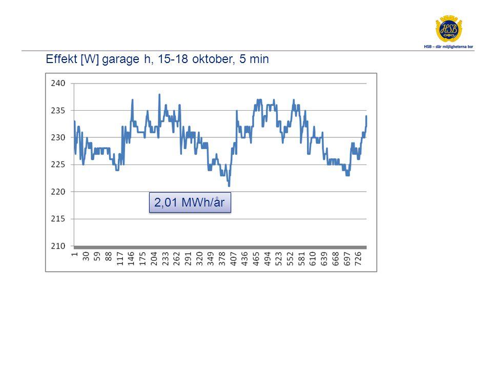 Effekt [W] garage h, 15-18 oktober, 5 min 2,01 MWh/år