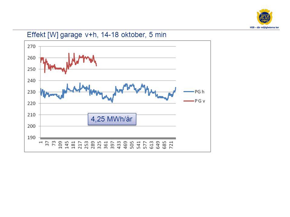 Effekt [W] garage v+h, 14-18 oktober, 5 min 4,25 MWh/år