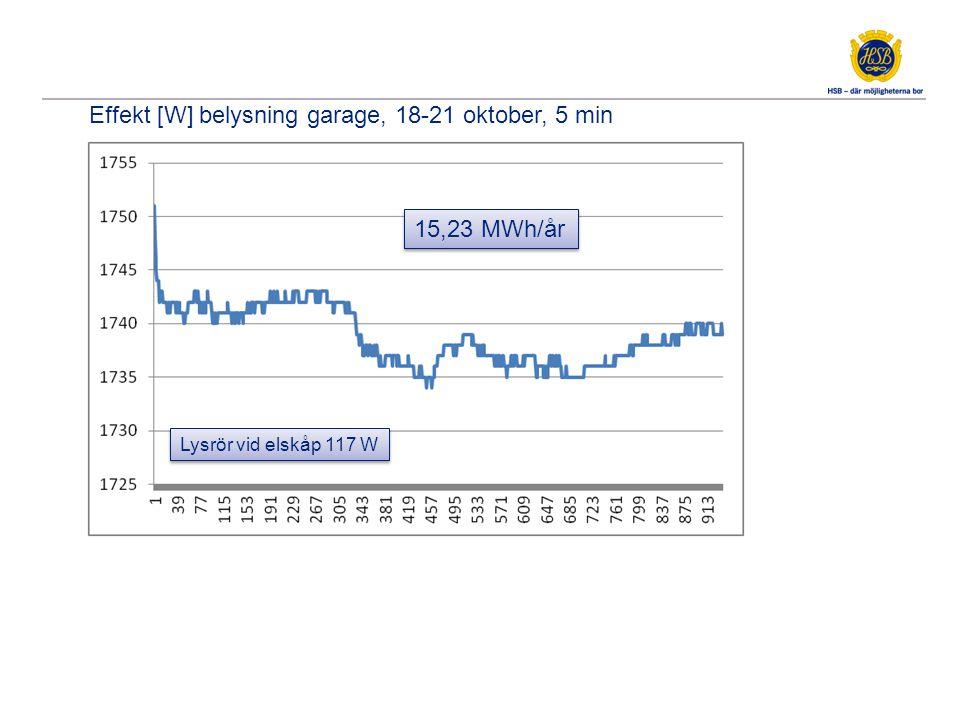 Effekt [W] belysning garage, 18-21 oktober, 5 min 15,23 MWh/år Lysrör vid elskåp 117 W