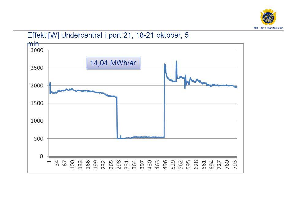 Effekt [W] Undercentral i port 21, 18-21 oktober, 5 min 14,04 MWh/år