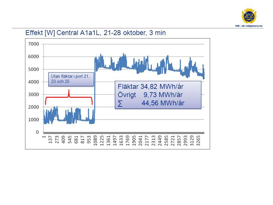 Effekt [W] Central A1a1L, 21-28 oktober, 3 min Fläktar 34,82 MWh/år Övrigt 9,73 MWh/år ∑ 44,56 MWh/år Fläktar 34,82 MWh/år Övrigt 9,73 MWh/år ∑ 44,56