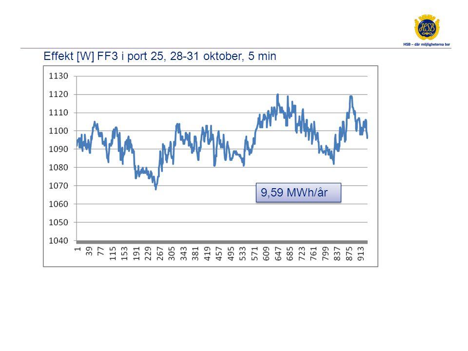 Effekt [W] FF3 i port 25, 28-31 oktober, 5 min 9,59 MWh/år