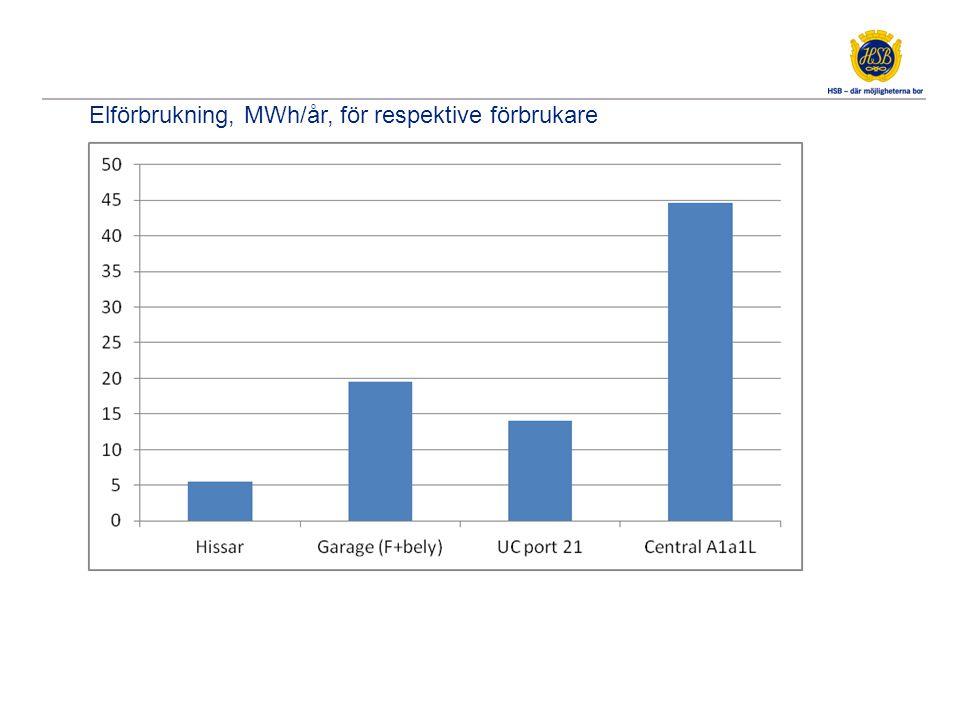 Elförbrukning, MWh/år, för respektive förbrukare