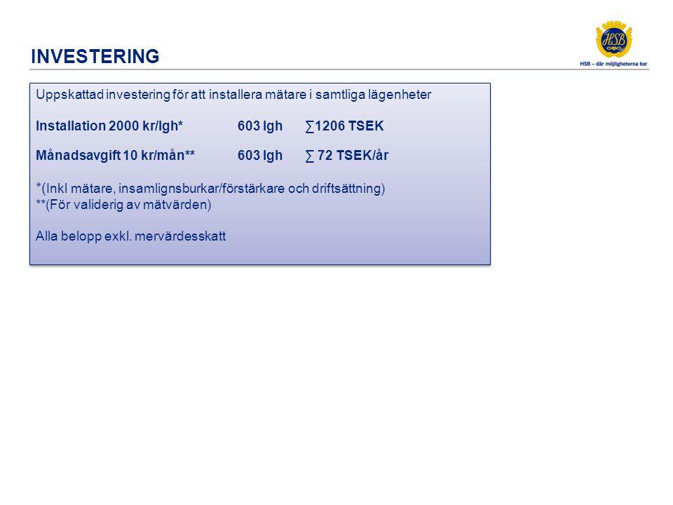 INVESTERING Uppskattad investering för att installera mätare i samtliga lägenheter Installation 2000 kr/lgh*603 lgh∑1206 TSEK Månadsavgift 10 kr/mån**