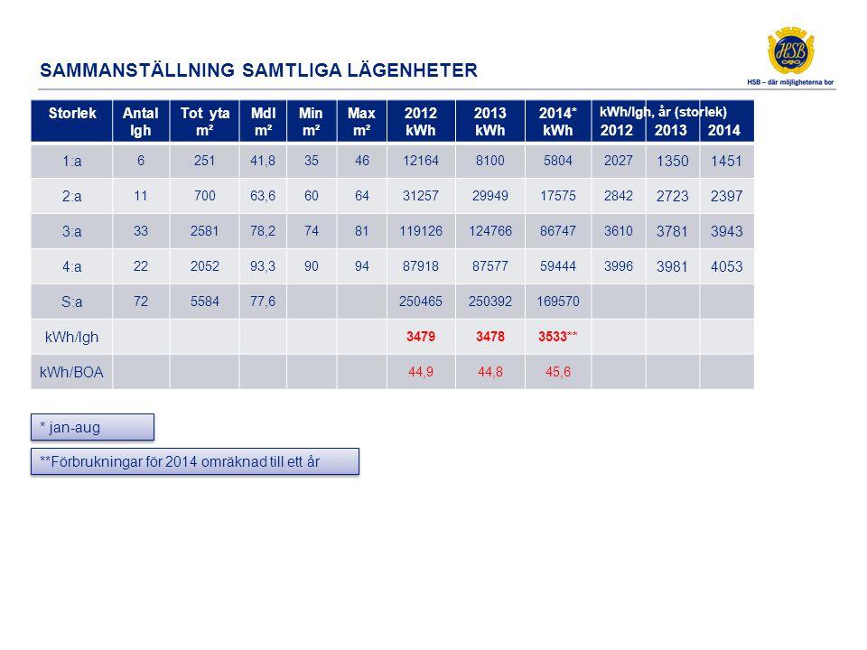 StorlekAntal lgh Tot yta m² Mdl m² Min m² Max m² 2012 kWh 2013 kWh 2014* kWh 201220132014 1:a 625141,8354612164810058042027 13501451 2:a 1170063,66064