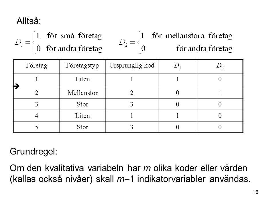 18  FöretagFöretagstypUrsprunglig kodD1D1 D2D2 1Liten110 2Mellanstor201 3Stor300 4Liten110 5Stor300 Alltså: Grundregel: Om den kvalitativa variabeln