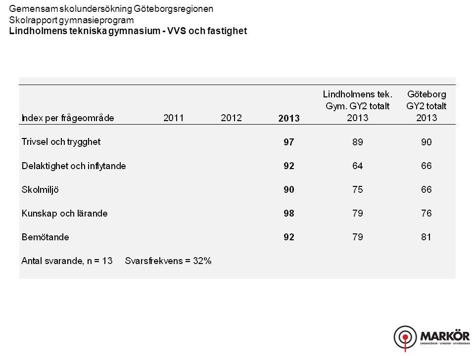 Gemensam skolundersökning Göteborgsregionen Skolrapport gymnasieprogram Lindholmens tekniska gymnasium - VVS och fastighet