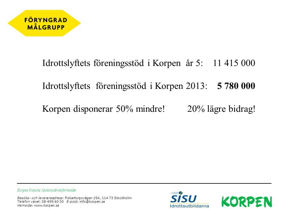 Korpen Svenska Motionsidrottsförbundet Besöks- och leveransadress: Fiskartorpsvägen 15A, 114 73 Stockholm Telefon växel: 08-699 60 00 E-post: info@korpen.se Hemsida: www.korpen.se Idrottslyftets föreningsstöd i Korpen år 5: 11 415 000 Idrottslyftets föreningsstöd i Korpen 2013: 5 780 000 Korpen disponerar 50% mindre.