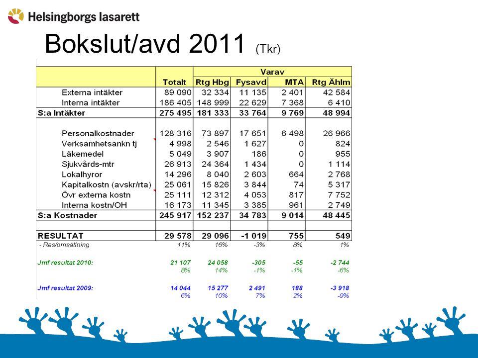 Bokslut/avd 2011 (Tkr)