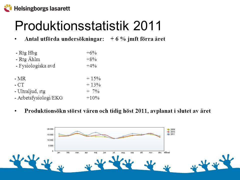 Produktionsstatistik 2011 Antal utförda undersökningar:+ 6 % jmft förra året - Rtg Hbg +6% - Rtg Ählm +8% - Fysiologiska avd +4% - MR+ 15% - CT+ 13% -