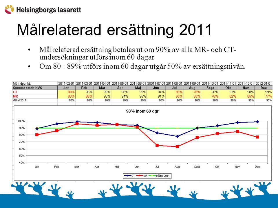 Målrelaterad ersättning 2011 Målrelaterad ersättning betalas ut om 90% av alla MR- och CT- undersökningar utförs inom 60 dagar Om 80 - 89% utförs inom