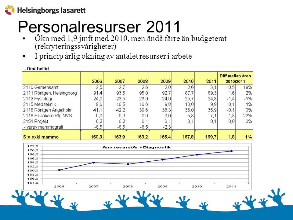 Personalresurser 2011 Ökn med 1,9 jmft med 2010, men ändå färre än budgeterat (rekryteringssvårigheter) I princip årlig ökning av antalet resurser i a