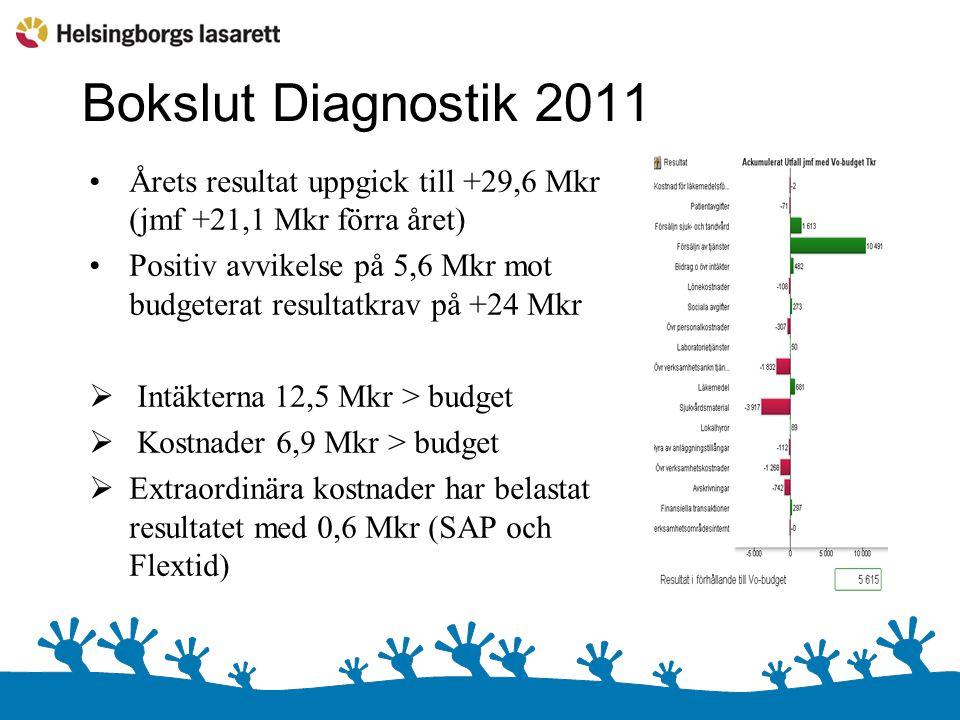 Bokslut Diagnostik 2011 Årets resultat uppgick till +29,6 Mkr (jmf +21,1 Mkr förra året) Positiv avvikelse på 5,6 Mkr mot budgeterat resultatkrav på +