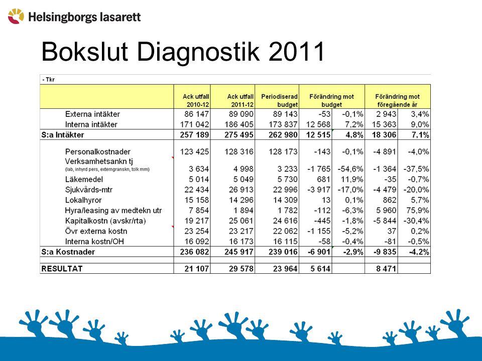 Bokslut Diagnostik 2011