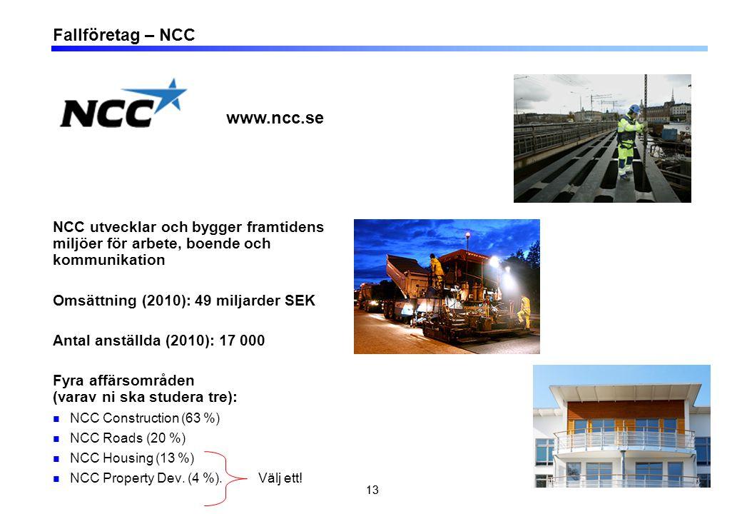 13 Fallföretag – NCC NCC utvecklar och bygger framtidens miljöer för arbete, boende och kommunikation Omsättning (2010): 49 miljarder SEK Antal anställda (2010): 17 000 Fyra affärsområden (varav ni ska studera tre): NCC Construction (63 %) NCC Roads (20 %) NCC Housing (13 %) NCC Property Dev.
