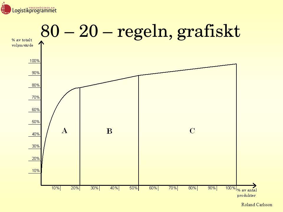 Roland Carlsson 80 – 20 – regeln, grafiskt