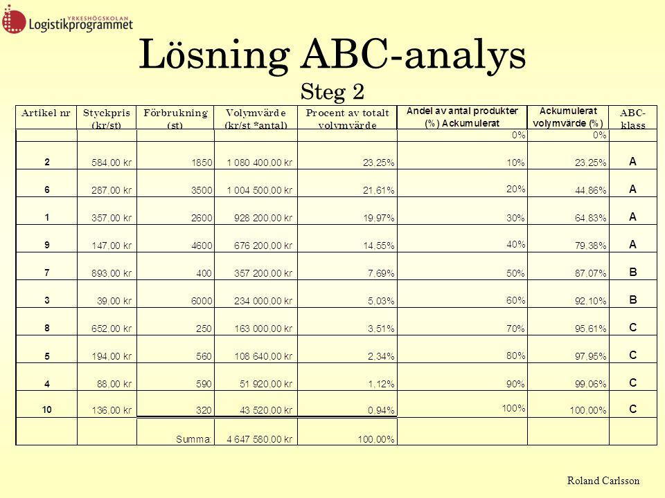 Roland Carlsson Lösning ABC-analys Steg 2