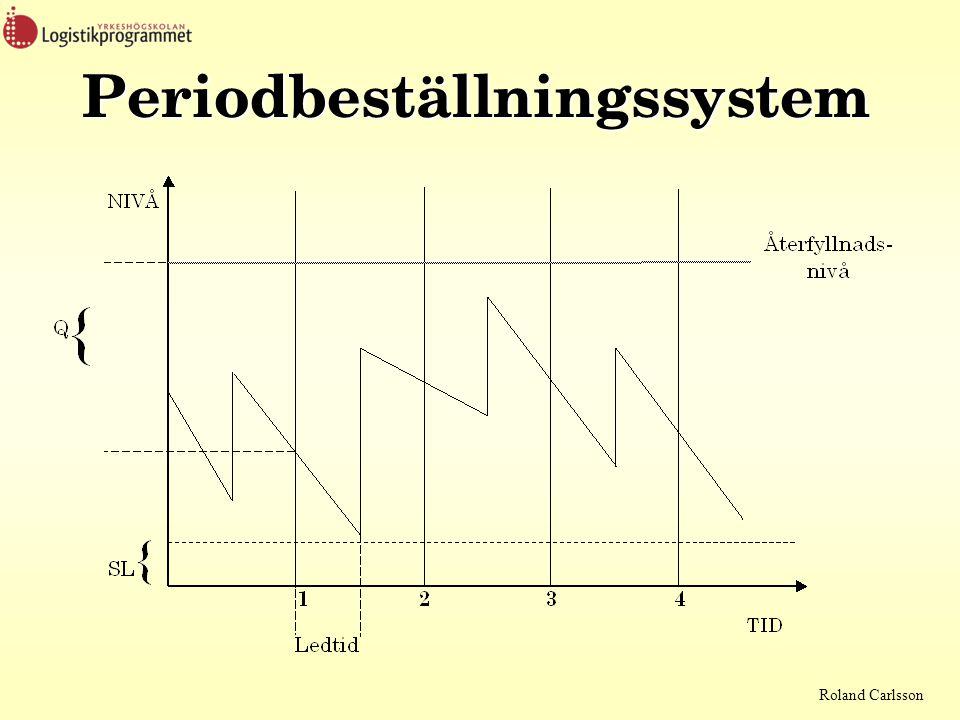 Roland Carlsson Periodbeställningssystem