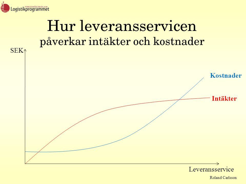 Roland Carlsson Hur leveransservicen påverkar intäkter och kostnader Kostnader Intäkter SEK Leveransservice