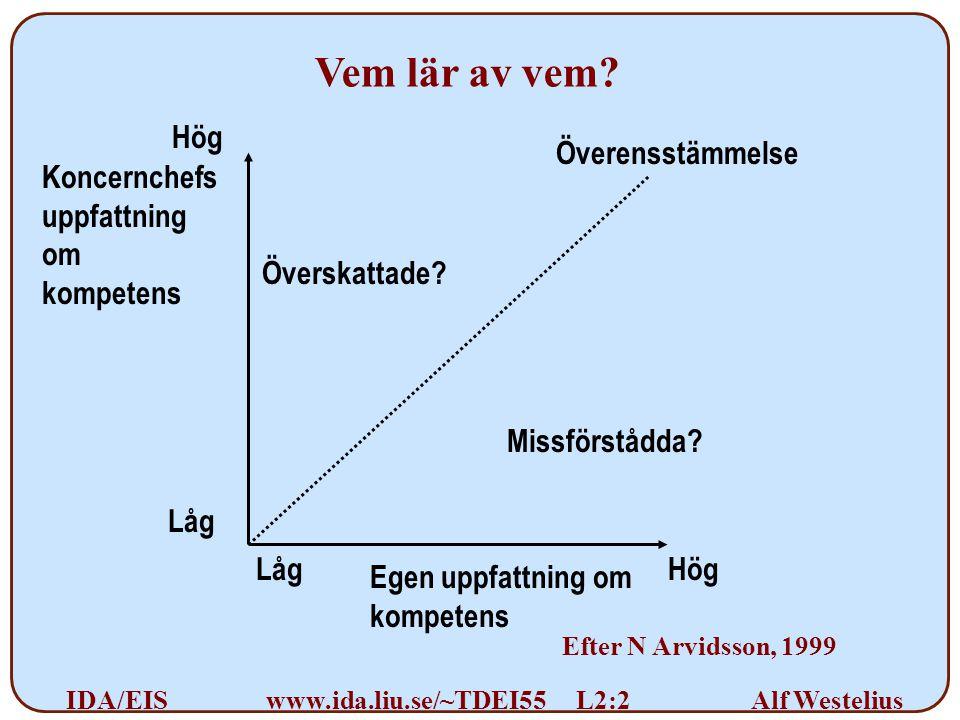 Alf Westelius IDA/EISwww.ida.liu.se/~TDEI55 L2:2 Koncernchefs uppfattning om kompetens Överensstämmelse Egen uppfattning om kompetens Missförstådda.
