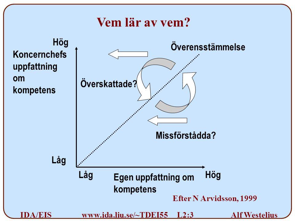Alf Westelius IDA/EISwww.ida.liu.se/~TDEI55 L2:3 Koncernchefs uppfattning om kompetens Överensstämmelse Egen uppfattning om kompetens Missförstådda.
