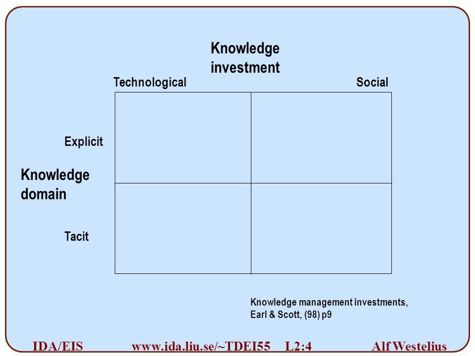Alf Westelius IDA/EISwww.ida.liu.se/~TDEI55 L2:4 Knowledge investment Knowledge domain Technological Social Tacit Explicit Knowledge management invest