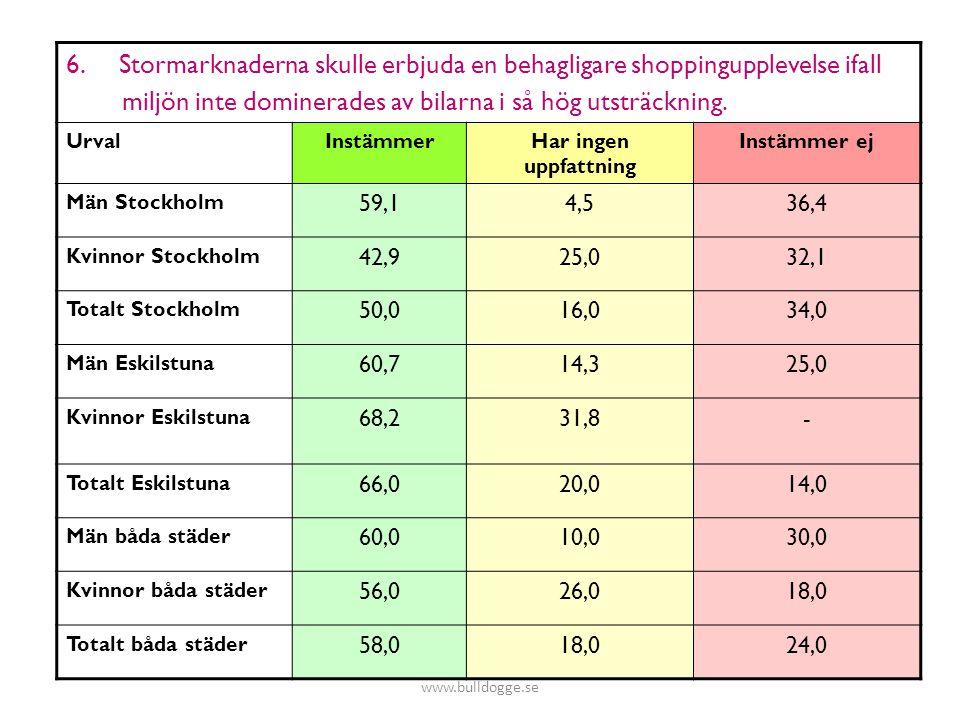 6. Stormarknaderna skulle erbjuda en behagligare shoppingupplevelse ifall miljön inte dominerades av bilarna i så hög utsträckning. UrvalInstämmerHar