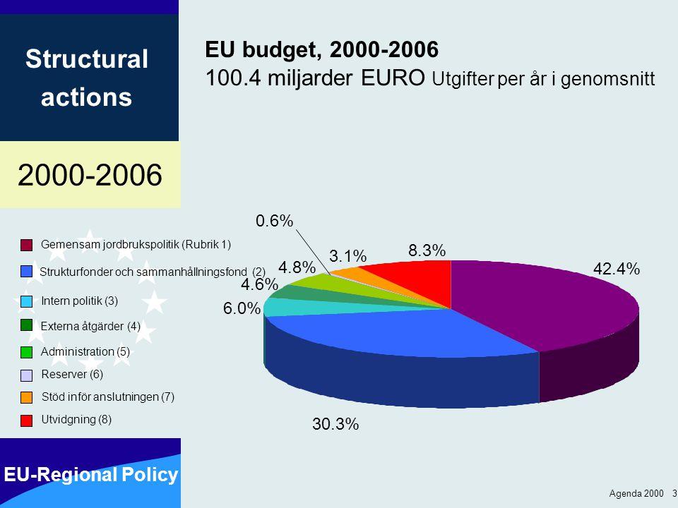 2000-2006 EU-Regional Policy Structural actions Agenda 2000 3 EU budget, 2000-2006 100.4 miljarder EURO Utgifter per år i genomsnitt Gemensam jordbruk