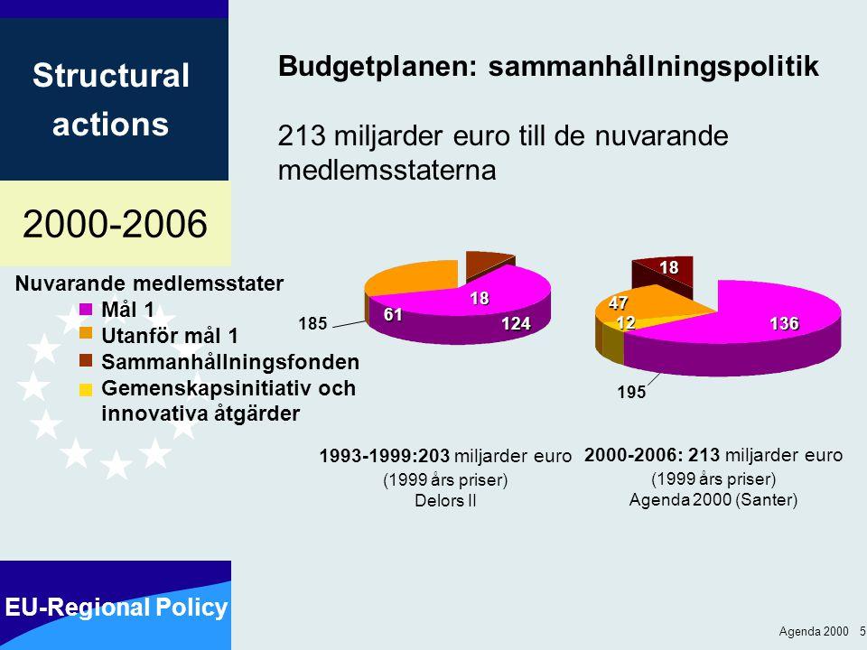 2000-2006 EU-Regional Policy Structural actions Agenda 2000 5 Nuvarande medlemsstater Mål 1 Utanför mål 1 Sammanhållningsfonden Gemenskapsinitiativ oc