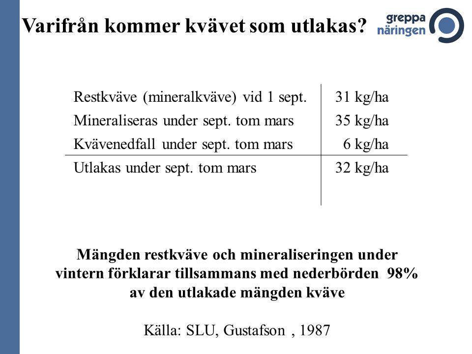 Miljöövervakning för det svenska jordbruket